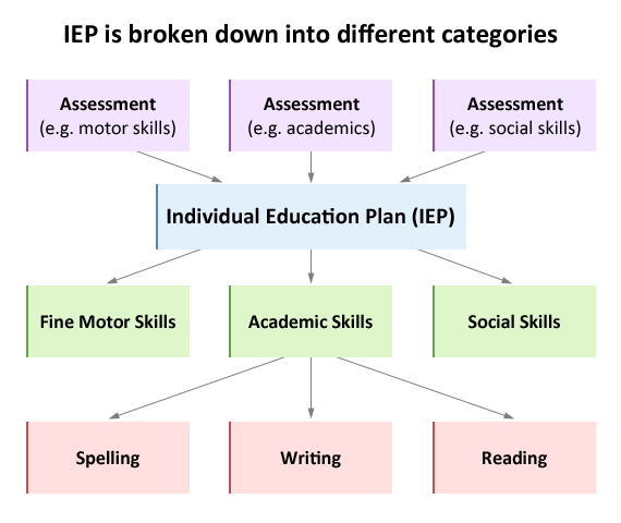 The Individual Education Plan Is Broken Down Into Main Categories And These Are Each Specific Academic Areas