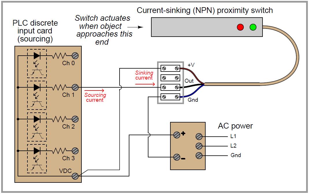 Plc Digital Input And Digital Output Modules Ladder Logic