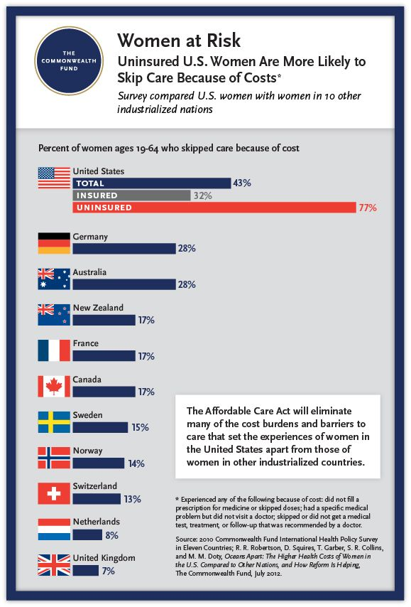 From The Commonwealth Fund This Analysis Finds That Women In