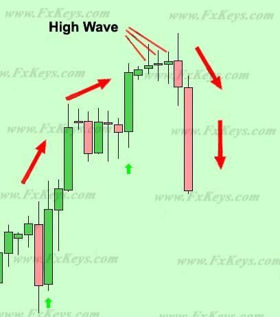 High Wave Candlestick Pattern      Stock Market