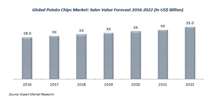 Global Potato Chips Market Share Size Growth Industry Report