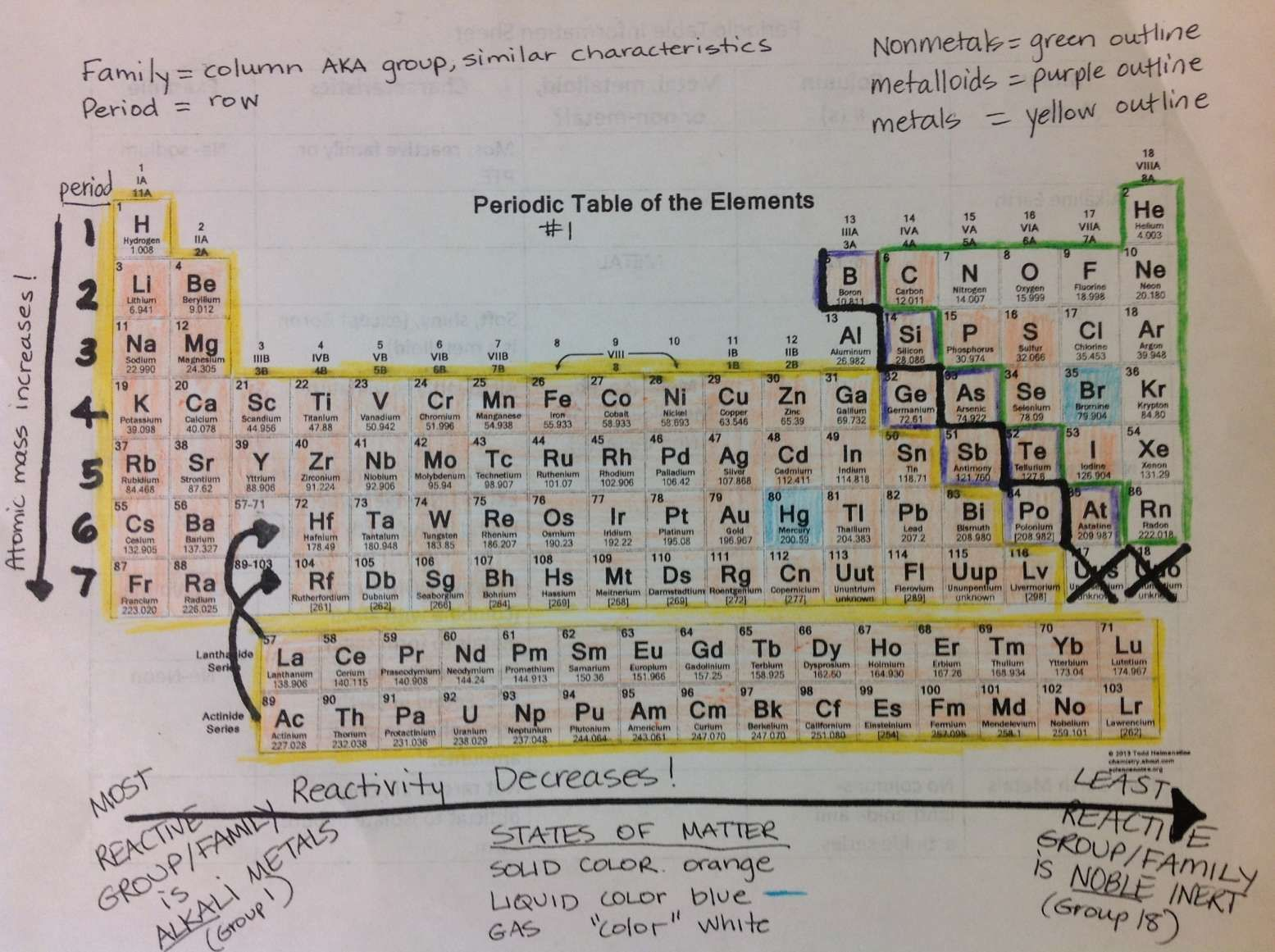 10 Periodic Table Reading Worksheet