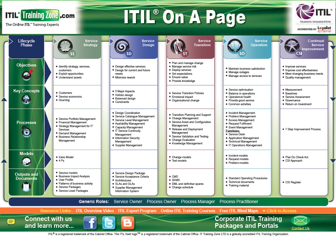 itil service strategy study guide A study guide for the itil 2011 foundation exam learn with flashcards, games 307 terms neilkent itil 2011 foundation study set a study guide for the itil 2011 foundation exam study play what is itil a set of best practice publications for it service service strategy, demand.