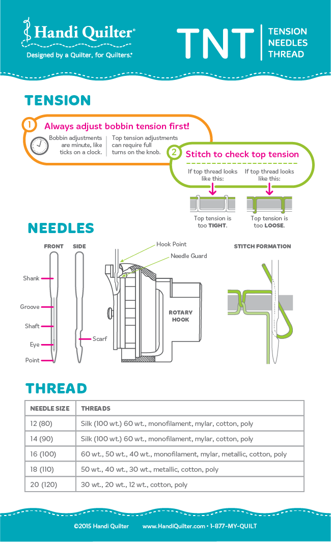 Handi Quilter Infographic: TNT -- Tension, Needles, and Thread ...