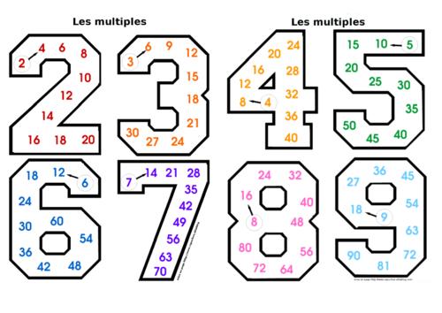 Apprendre Les Tables De Multiplication Apprendre Les Tables De Multiplication Exercices Tables De Multiplication Multiplication