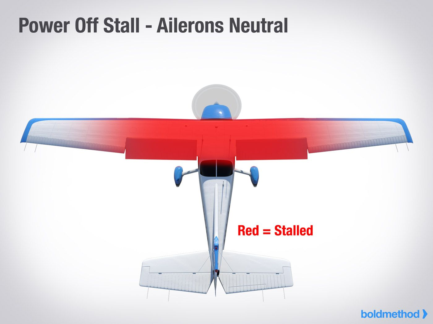 Power Off Stall Ailerons Neutral Bold Method Excellent