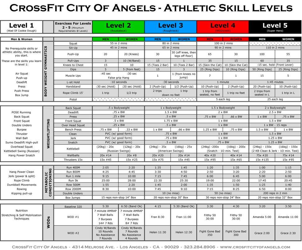 Cross fit skills checklist fitness tipsinfo to share