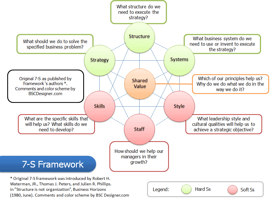 7 S Framework Advanced Checklist With Initiatives And Metrics Framework Strategic Planning Template Change Management