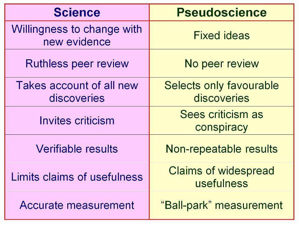 Science And Pseudoscience Ciencia