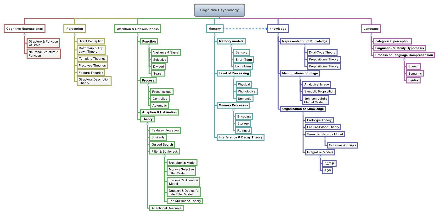 Cognitive Psychology Xmind The Most Professional Mind Mapping