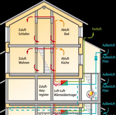 Passive House Has No Dust Passive House House Ventilation