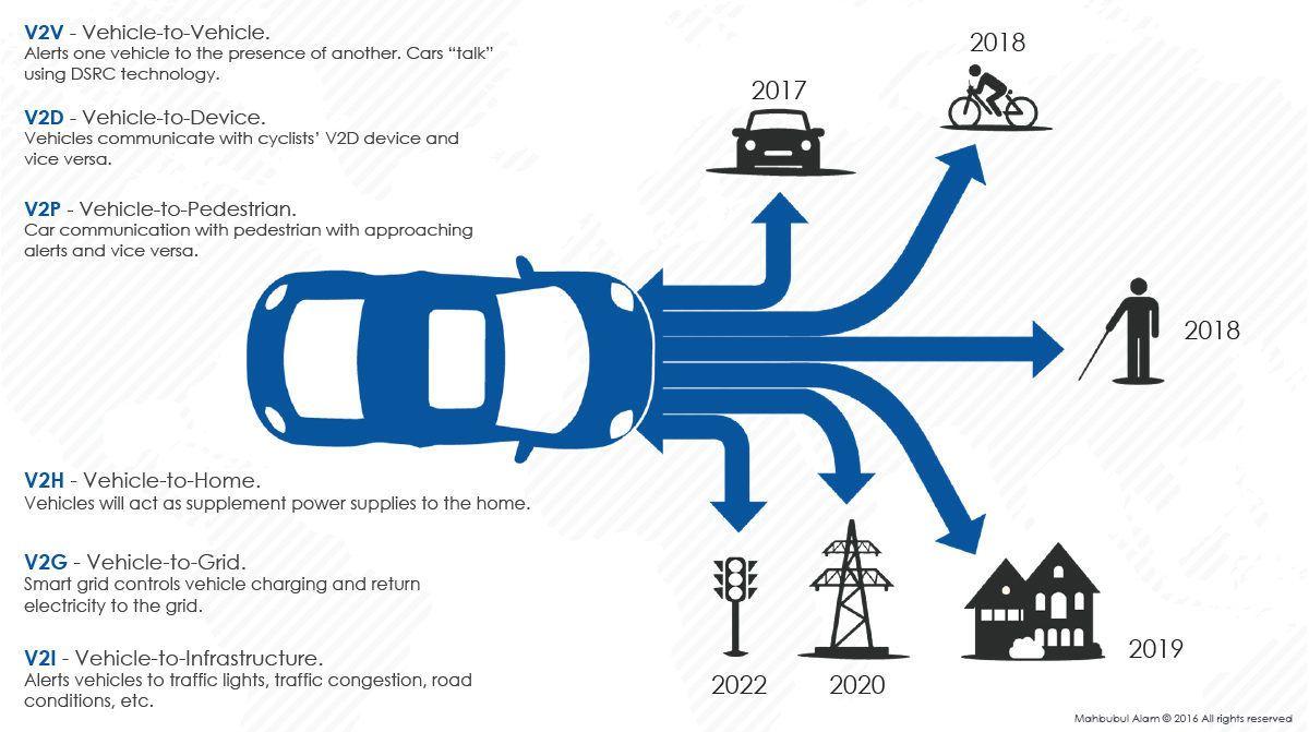 V2x Communication Technology For Safe Drive