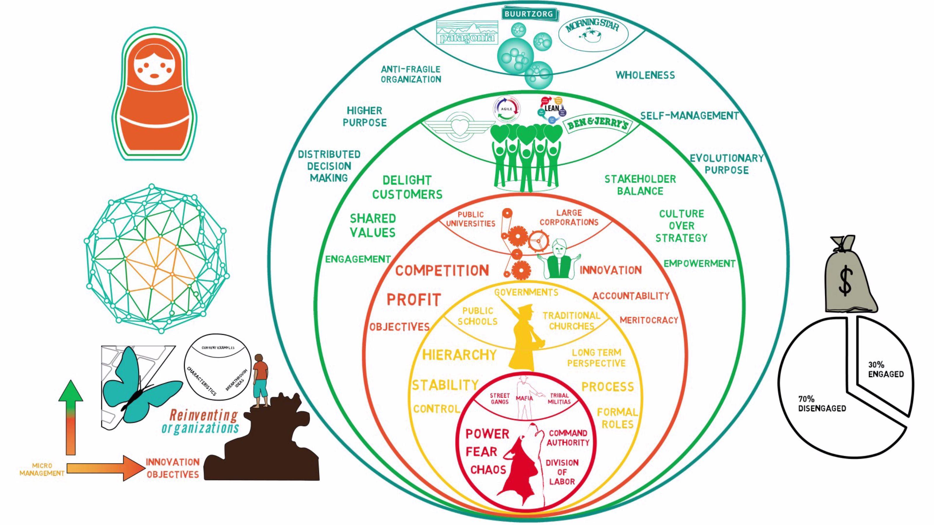 Organization Collective Intelligence Reinvent