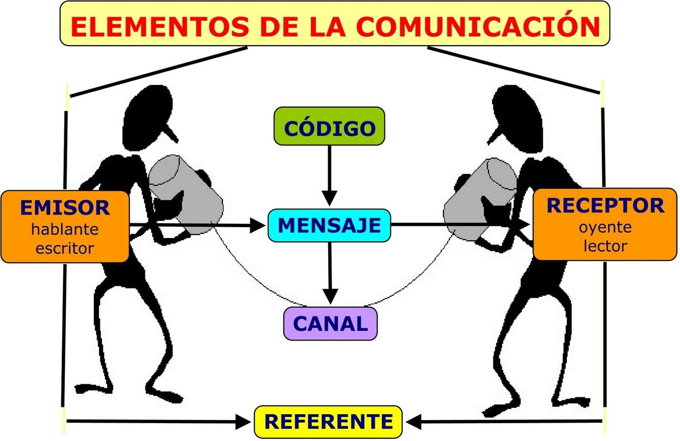 Pin En Comunicación