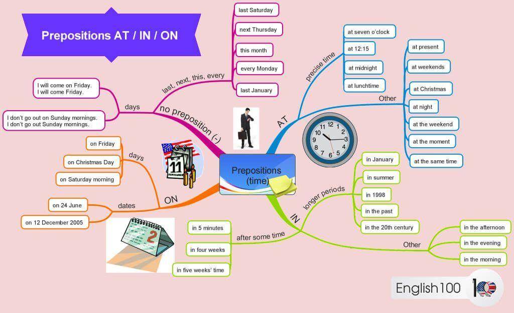 شكل خريطة ذهنية عن حروف الجر الانجليزية Prepositions Present Time Last Saturday
