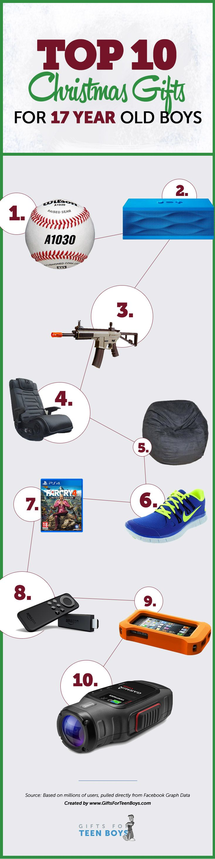 Top 10 Christmas Gifts for 17 year old Teen Boys