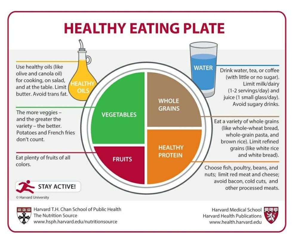 Pin by Emily Baker on Health Healthy eating plate