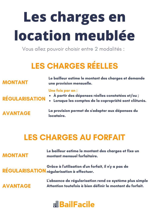 Les Charges En Location Meublee Modalites Et Explication En 2020 Investissement Immobilier Locatif Investisseur Modalites