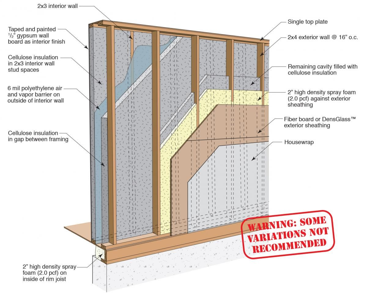 How To Frame A Exterior Wall double stud wall with 2 inches of spray foam and 7.5 in of