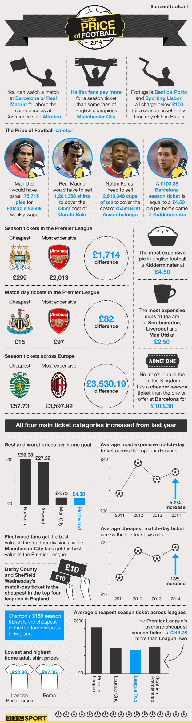 BBC The price of football priceoffootball Bbc sport