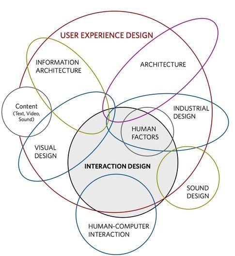 Pin Auf Design