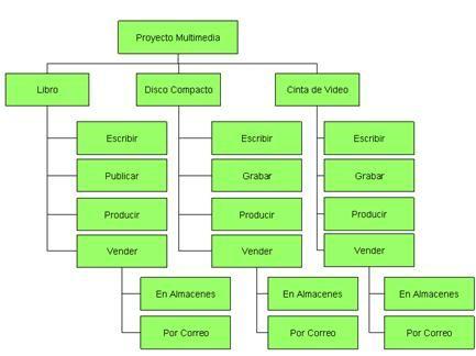 EDT Estructura de Desglose de Trabajo WBS