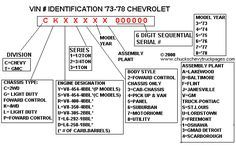 Chart Showing Break Down Of 1973 1978 Chevy Truck Vin S