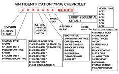 1973 1980 Gmc Chevy Truck Vin Decoder Autos Y Motocicletas
