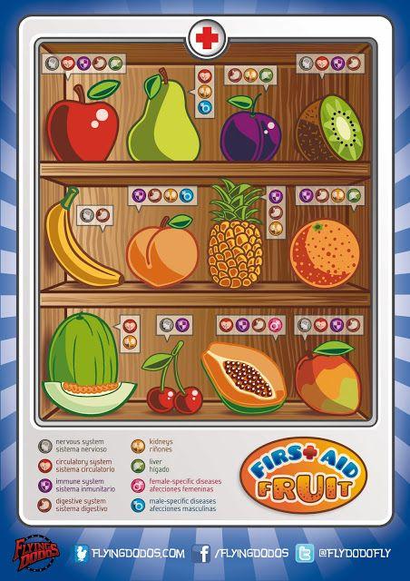 Crea y aprende con Laura: Infografía: Las propiedades medicinales de la fruta