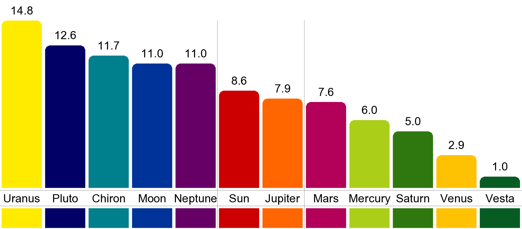 The astrodienst color horoscope combines the delineation of the the astrodienst color horoscope combines the delineation of the birth chart with color psychology geenschuldenfo Images