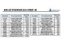 平均年収上位の学区 東京23区1位は港区の南山小学校 神奈川県では
