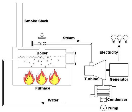 simple schematic diagram of a steam plant
