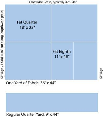 What A Quilter Needs To Know About Fat Quarters Of Fabric Sewing