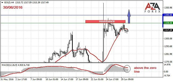 Day trading strategies on currency pair GOLD 30-06-2016 by ...