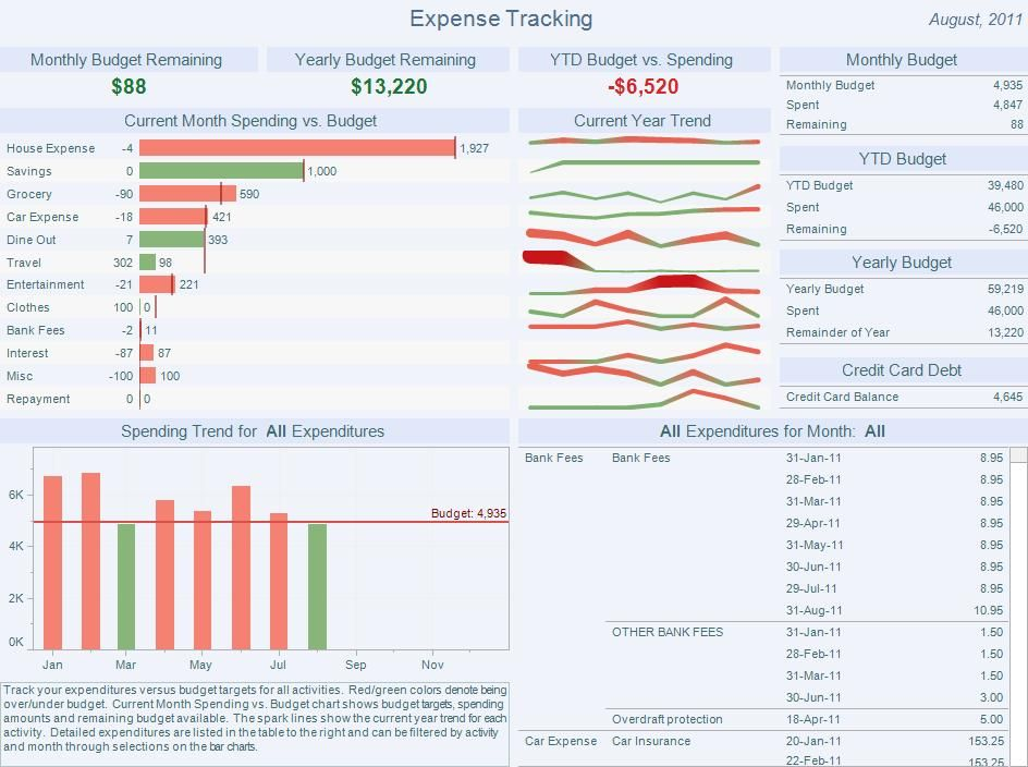 Tableau Interactive Finance Dashboard by dcchan | Technology