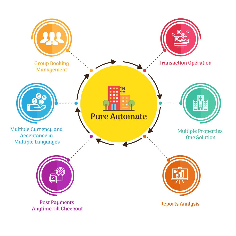 Pure Automate Automate Is Suitable For All Types Of Firms Acquainted In Hospitality Industry From Hotel Mo Hotel Management Management Operations Management
