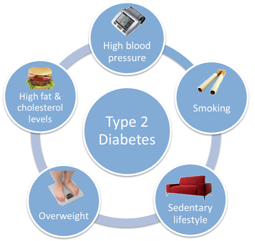 aging: type ii diabetes, Skeleton