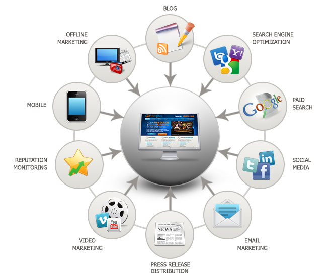 Integrated Marketing Make your business a success