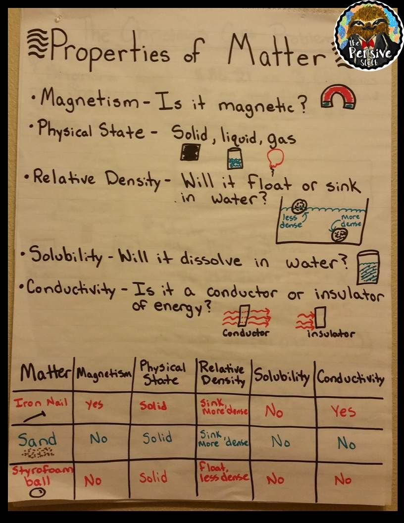 Properties Of Matter Anchor Chart For Reviewing 5th Grade Staar Science