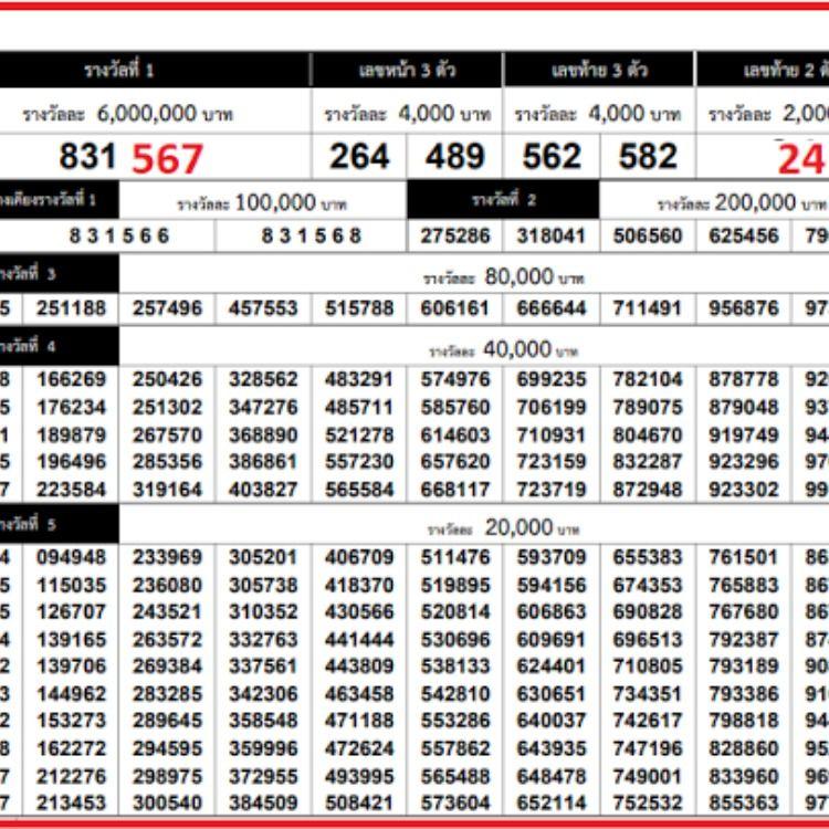Schedule thailand lottery draw Latest Thailand