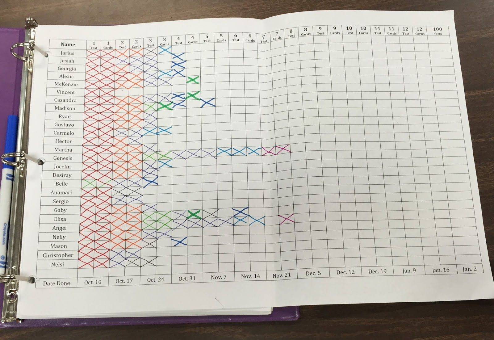 Multiplication Memorization Tracking