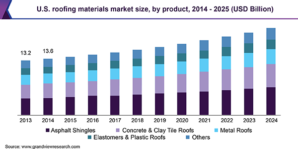 Roofing Materials Market Anticipated To Attain Around 154 20 Billion By 2025 Grand View Research Inc With Images Segmentation Developed Economy Marketing