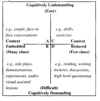 Cummins Cognitive Continuum Chart ESOL - Applied Linguistics   ESOL ...