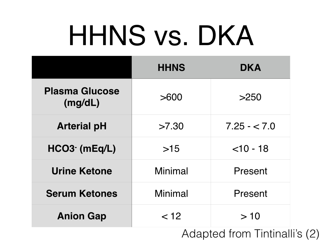 hhns vs. dka Google Search Nurse practitioner school