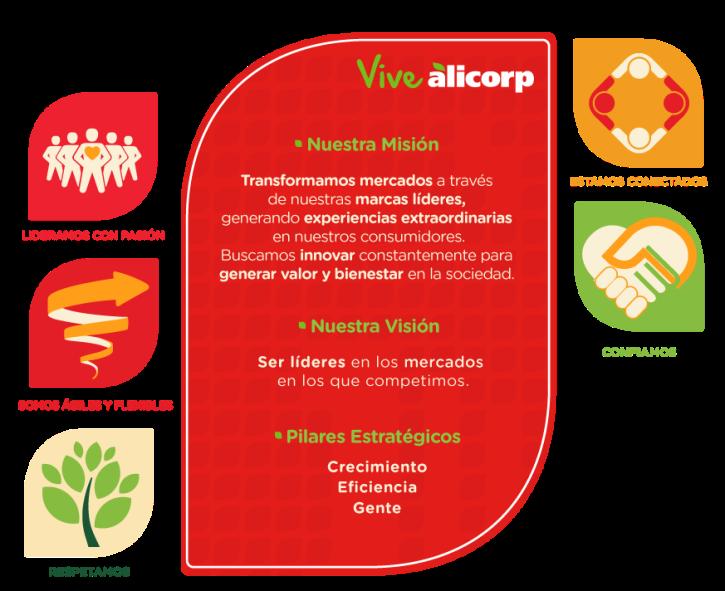 Alicorp Perú: Nuestra visión, misión, pilares y valores