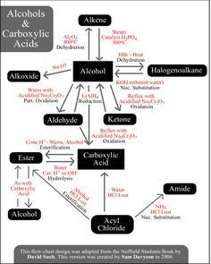 Reactions alcohols and carboxylic acids organic chemistry