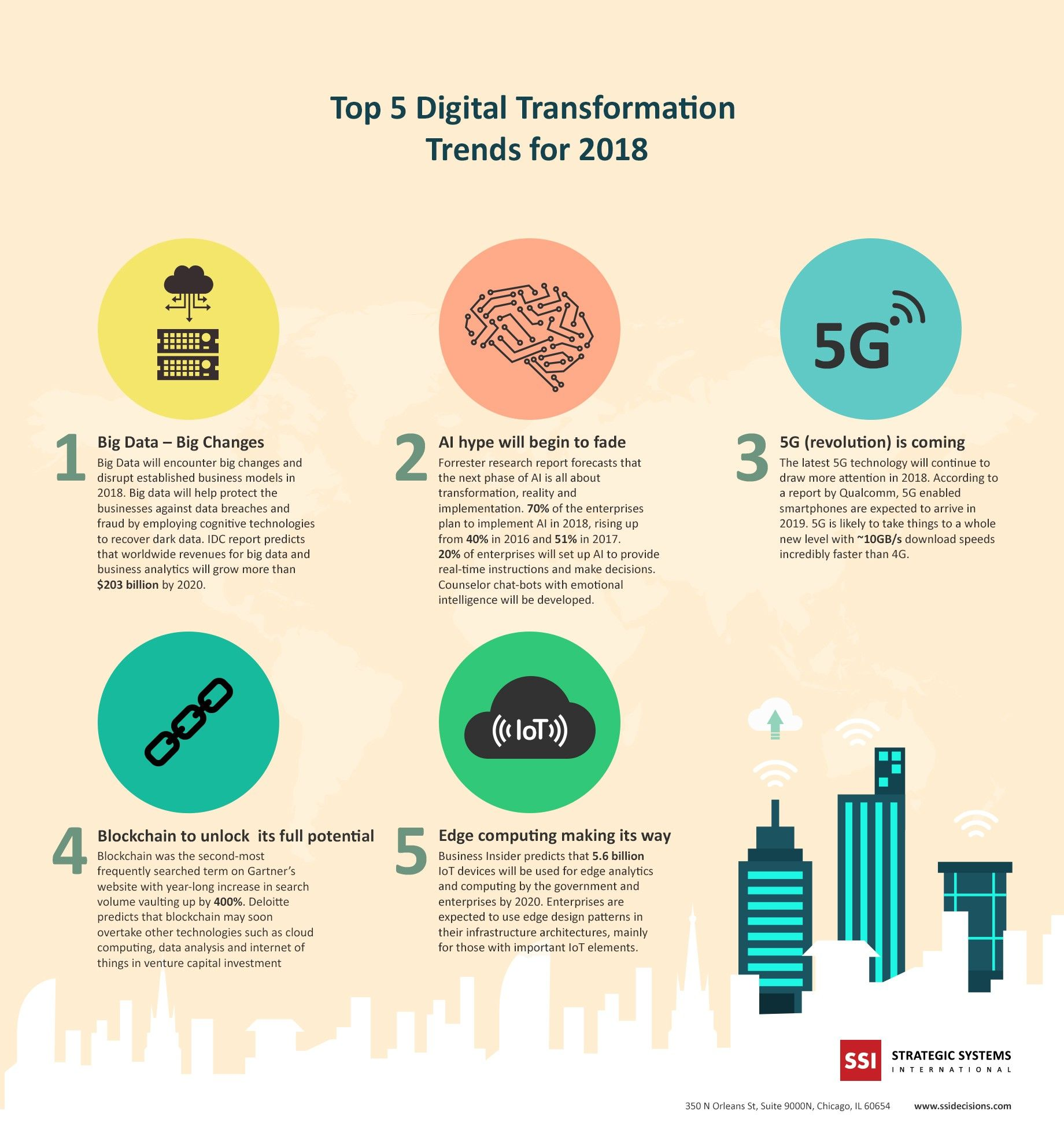 Top 5 Digital Transformation Trends For 2018 Infographic Digital Transformation Big Data Digital