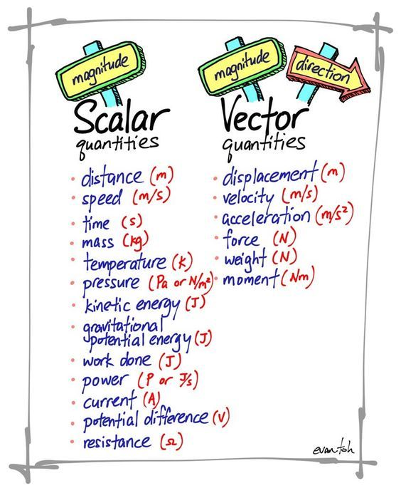 Scalar And Vector Quantities Anchor Charts Gcse