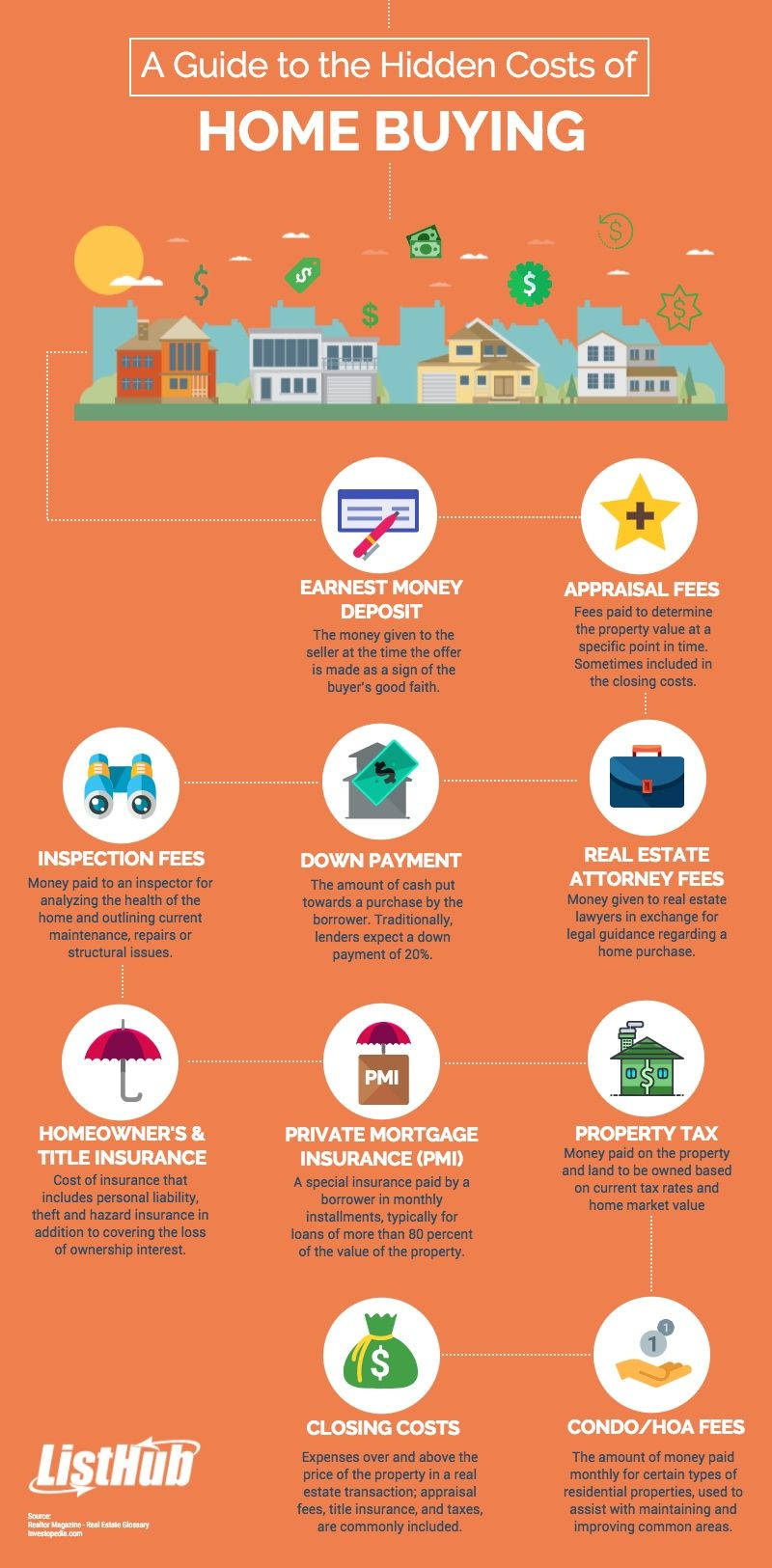 10 hidden costs for homebuyers Home buying, Real estate