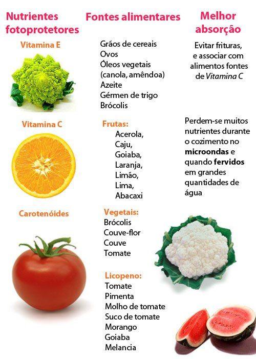 Tabela nutricional de alimentos frutas